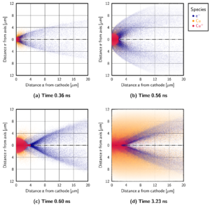 Snapshots of plasma initiation process from PIC simulations.